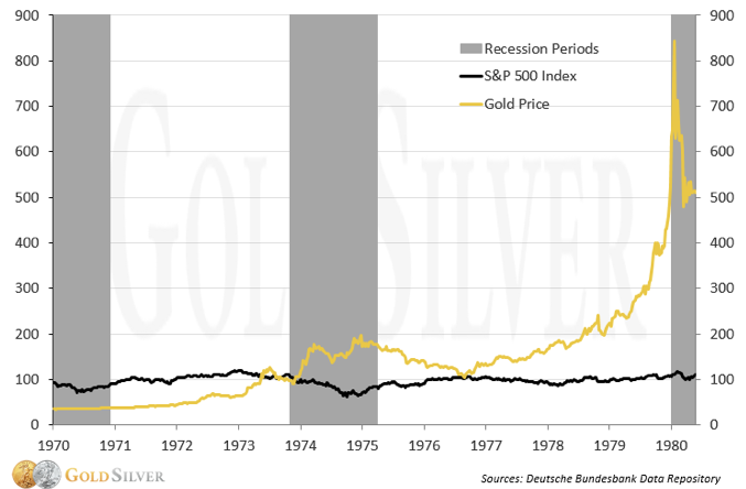Price of Gold may rise in market collapse