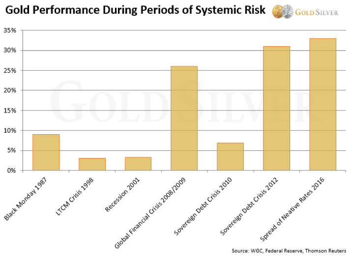 Gold Performance During Periods of Systemic Risk