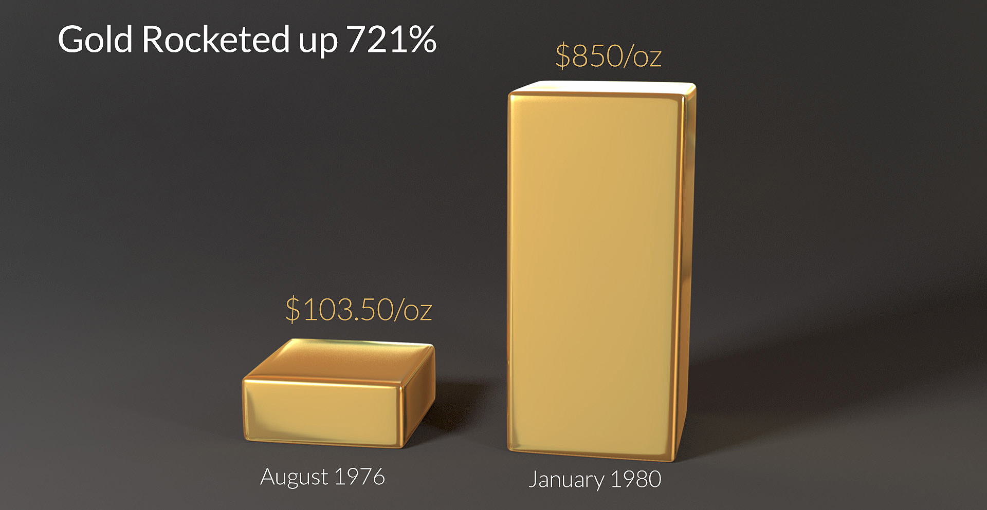 Gold Rocketed Up 721%