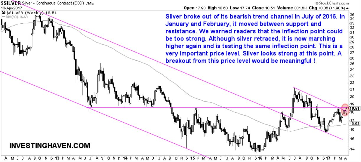 Silver Could Be on the Verge of an Important Breakout