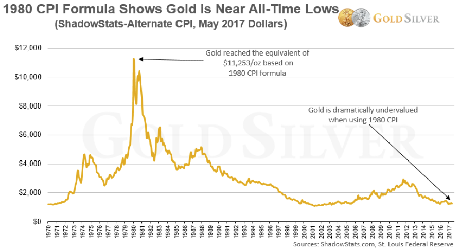 Graph of Gold Inflation Data