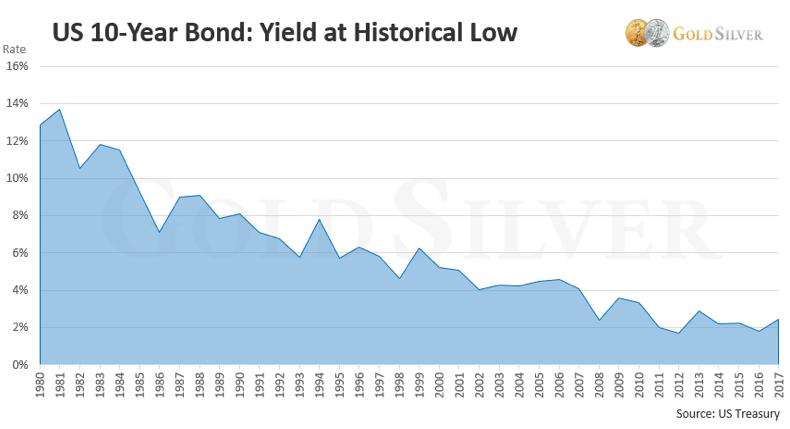 US Bond Chart