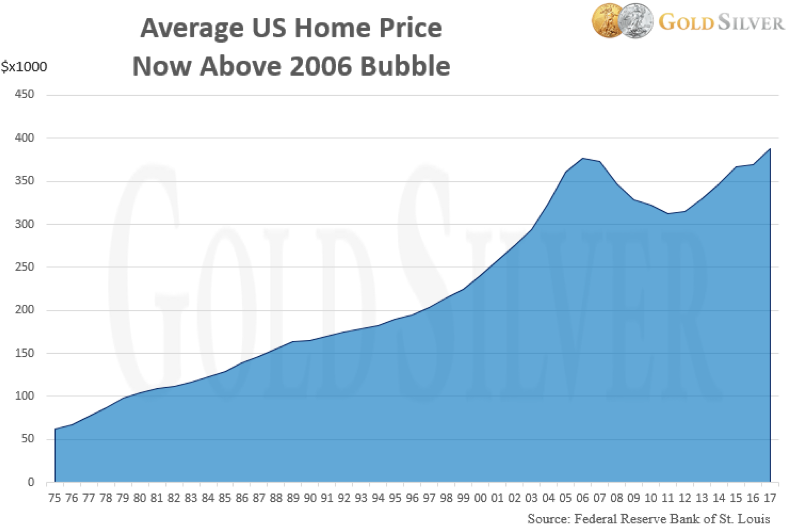 US Home Price Chart