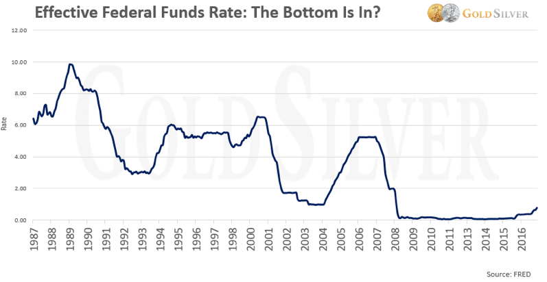 Fed Rate Funds Chart
