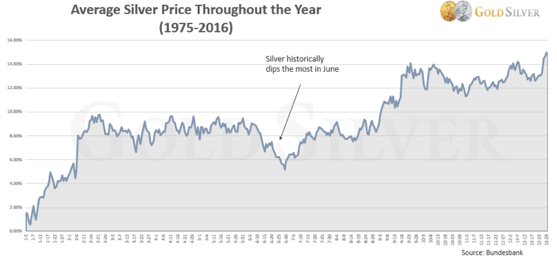 Average Silver Price Chart