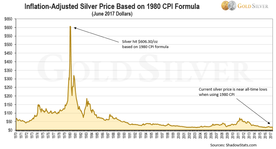 Inflation Adjusted Silver Price Chart
