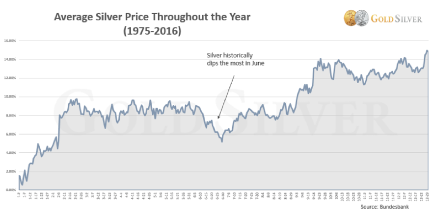 Average Silver Price Chart