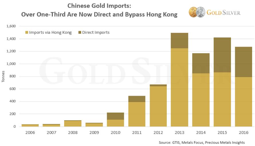 Chinese Gold Imports Chart