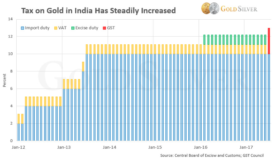 Tax on Gold in India Chart