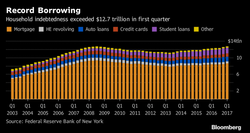 $13 Trillion: Record U S  Household Debt Exceeds Size of Chinese GDP