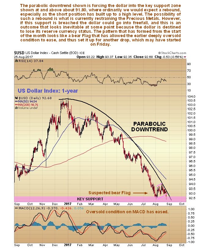 Dollar to Lose RESERVE CURRENCY STATUS, Gold & Silver