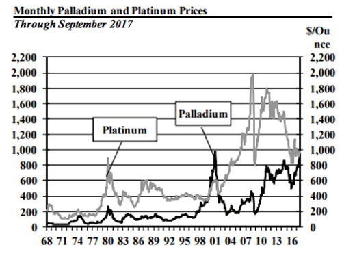 platinum and palladium price charts