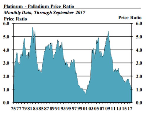 platinum-palladium price ratio