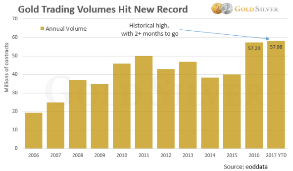 Gold Trading Volumes Build-Up Massively