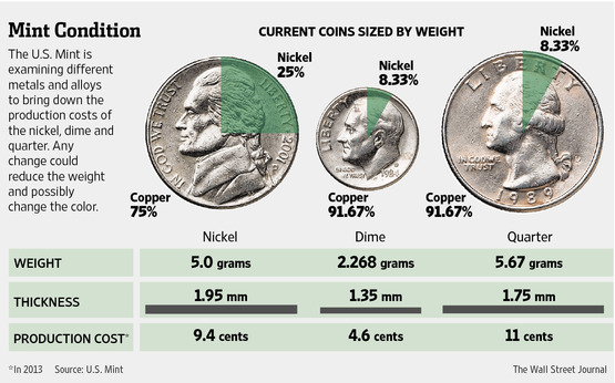 What are U S  Coins Made Of - GoldSilver com