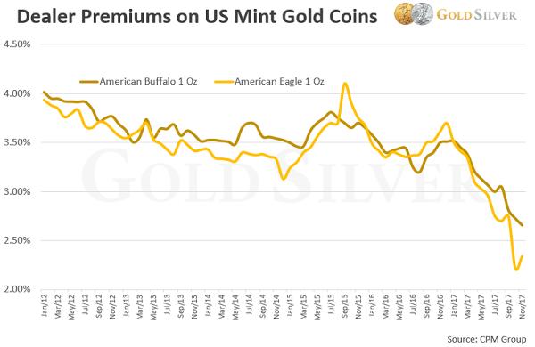 Silver Eagle Price Chart