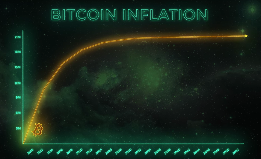 Bitcoin is capped at 21 million coins, therefore it is a deflationary currency