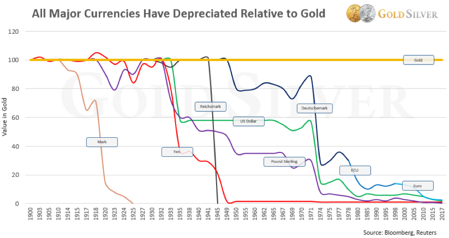 chart of gold vs currency