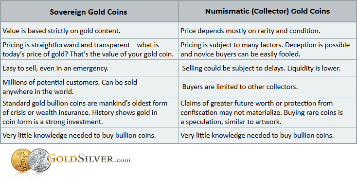 gold bullion coins vs numismatics
