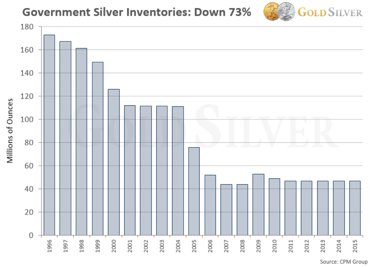 Government Silver Inventories: Down 73%