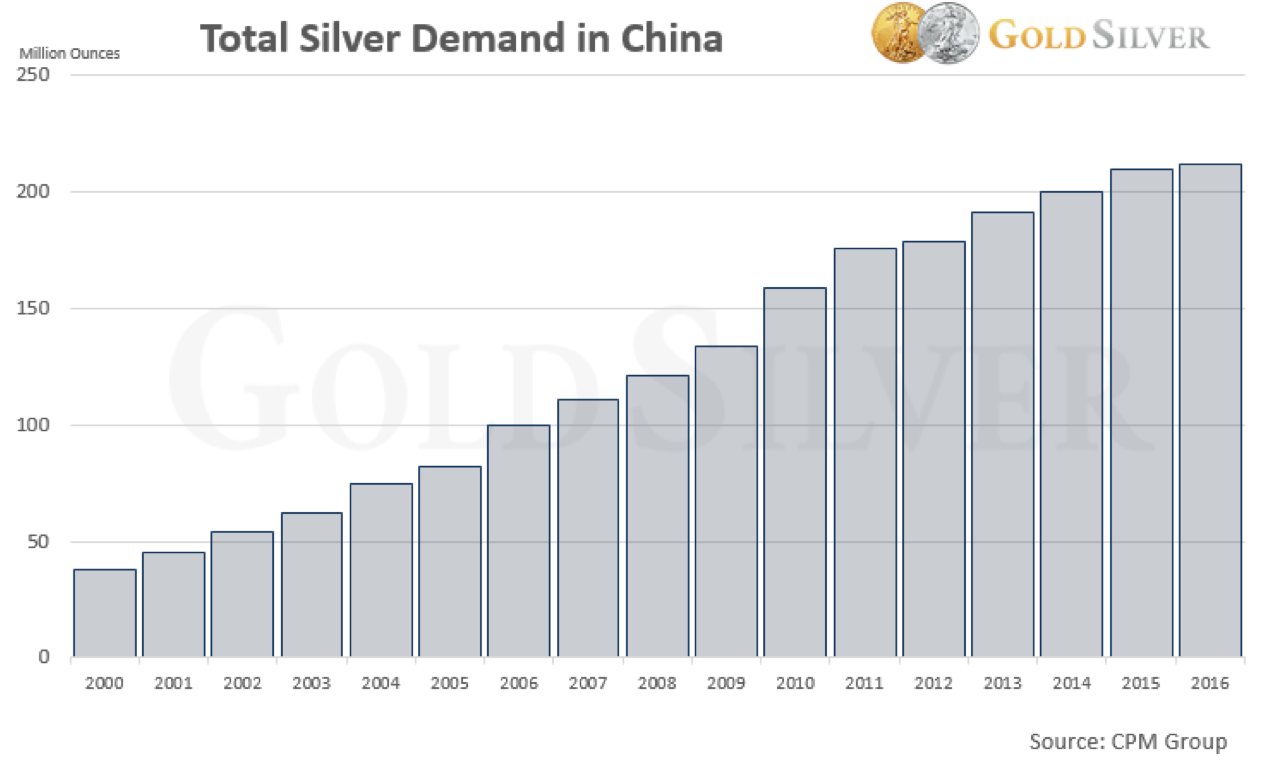 Total Silver Demand in China