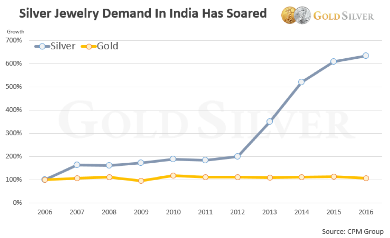 Silver Jewelry Demand in India Has Soared
