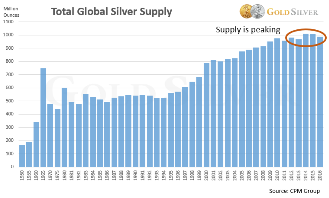 Total Global Silver Supply