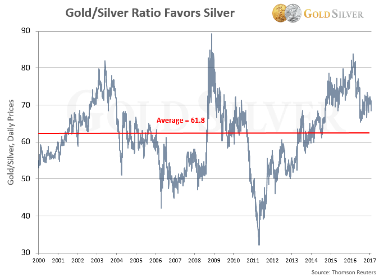 Why Buy Silver? 10 Reasons to Invest in Silver Now (w/ Charts)