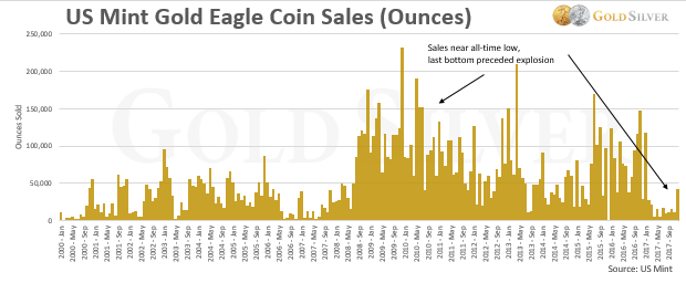 Chart: Sales of American Gold Eagles over time