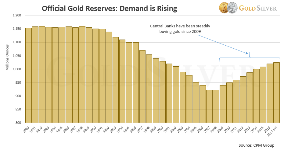 Chart: Central Bank Holdings of Physical Gold over time