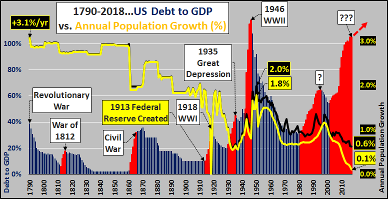 negative economic growth