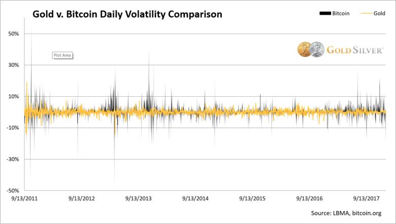 Chart: Bitcoin v Gold Historical Price Volatility