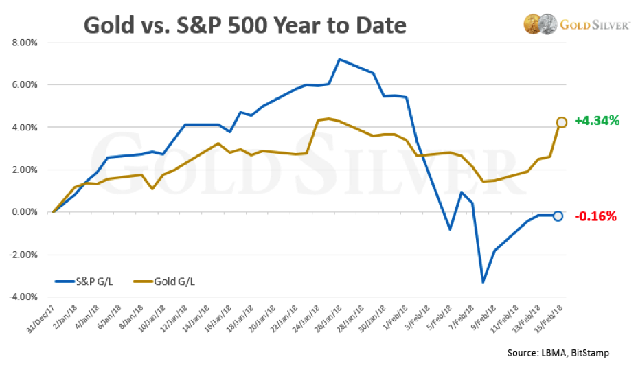 Gold vs. S&P 500 Year to Date - Chart
