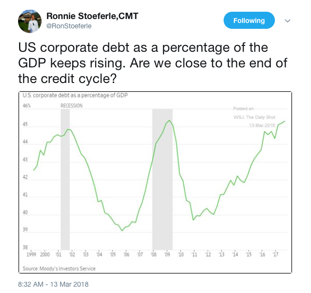 are we close to the end of the credit cycle goldsilver com
