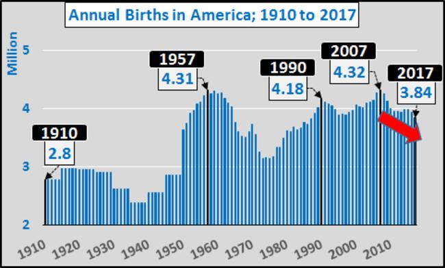 US Birth Rates, Best Indicator of Future Optimism, Lowest ...