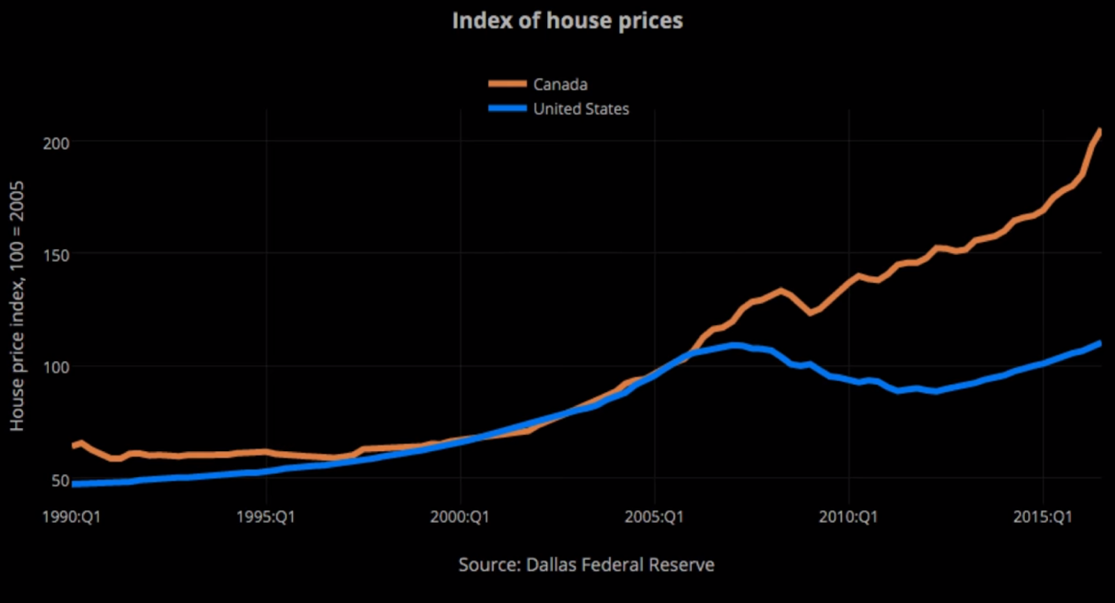 Index of House Prices in the US and Canada