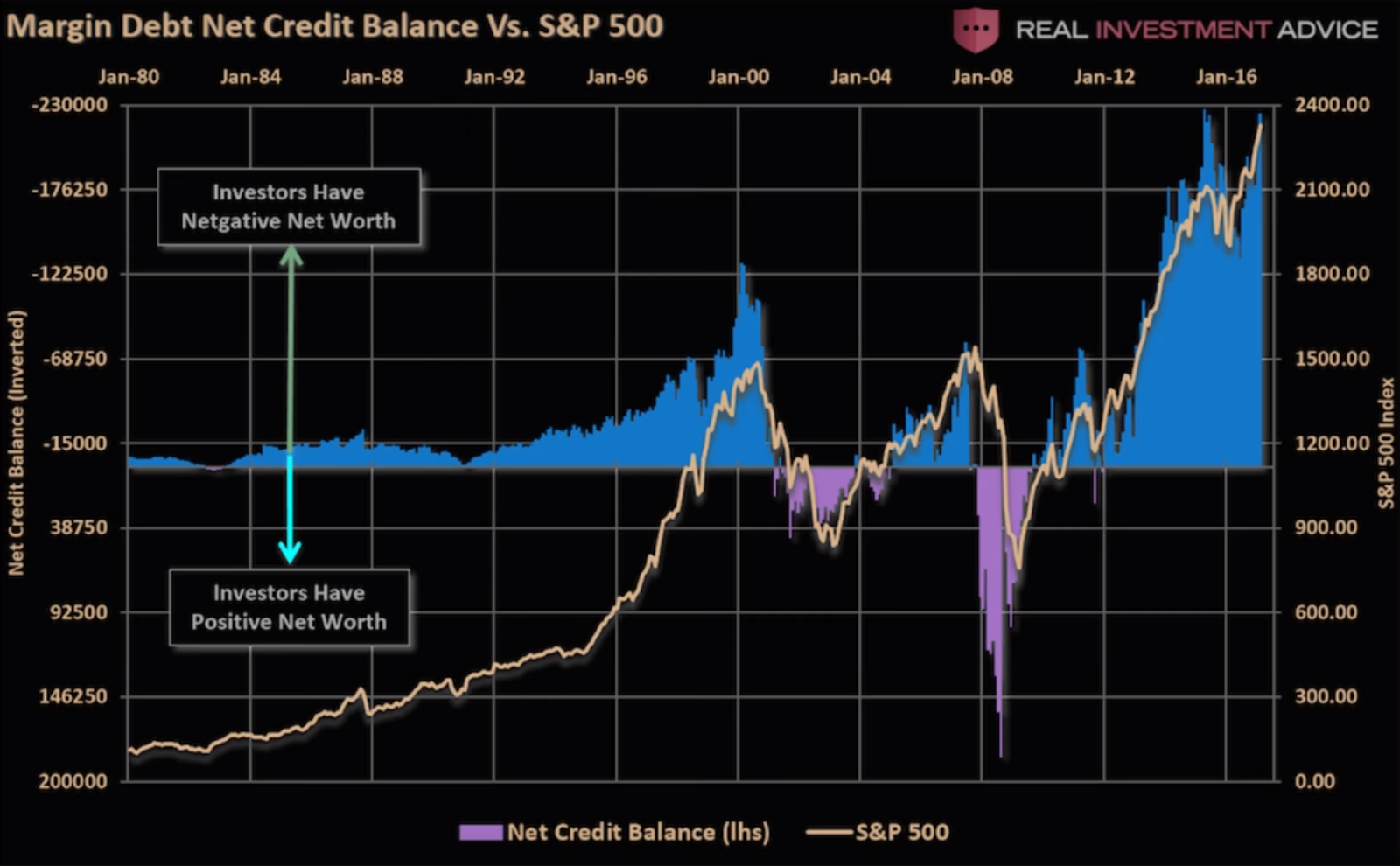 Margin Debt Net Credit Balance vs S&P 500