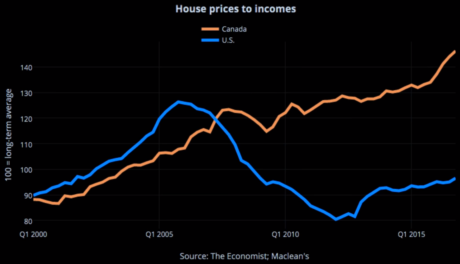 House Prices to Incomes in the US and Canada