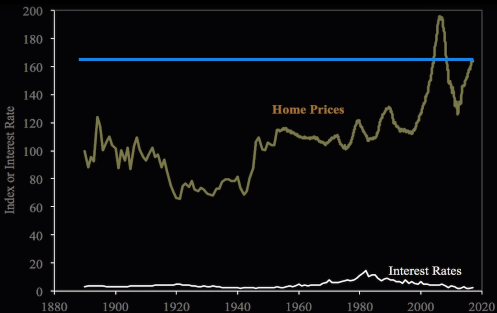 House Prices vs Interest Rates