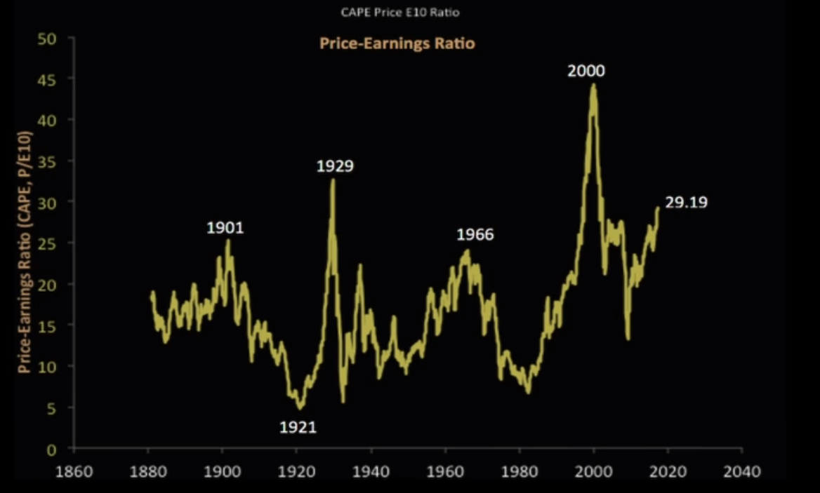 Stock Market P/E Ratio Chart
