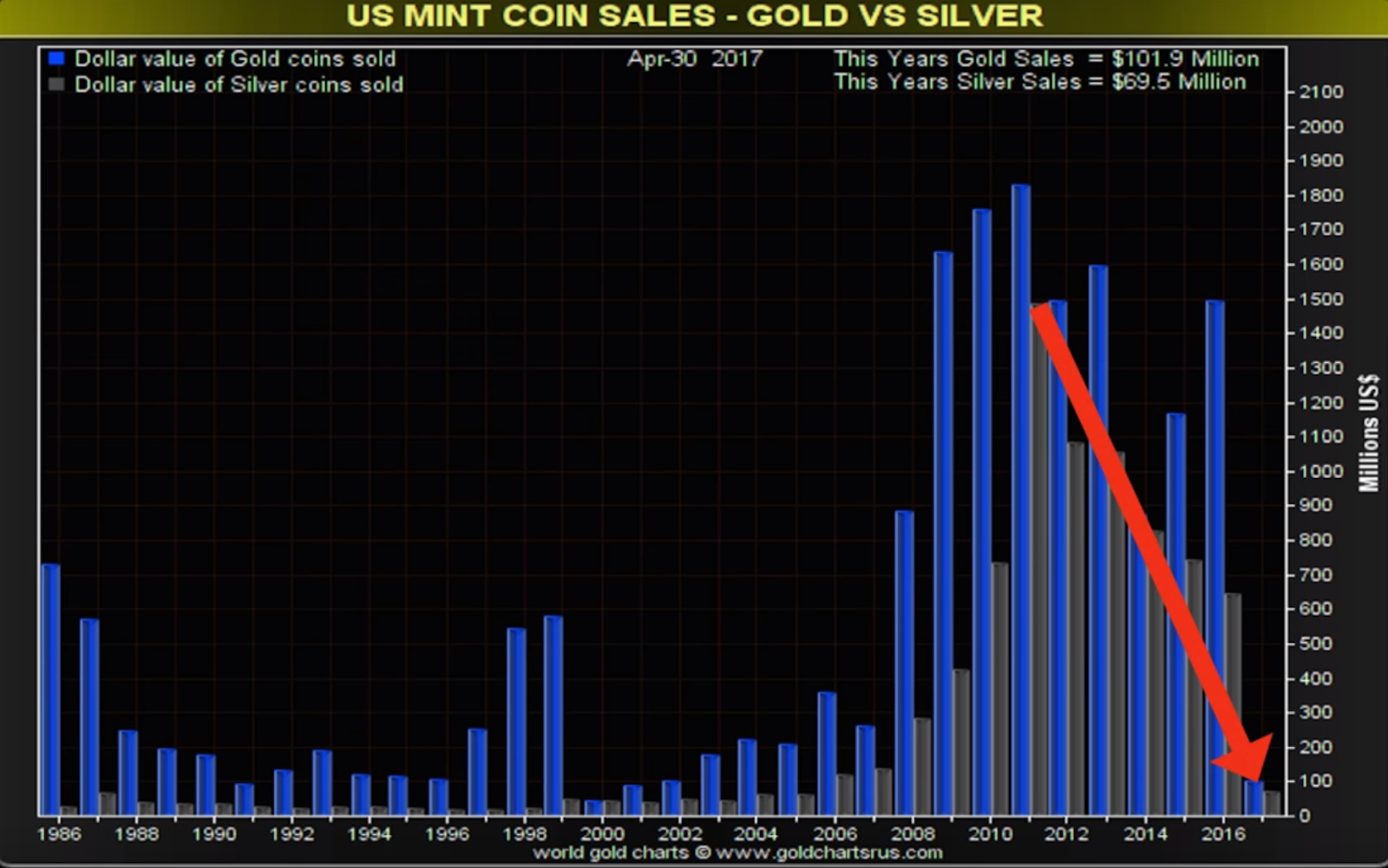 US Mint Coin Sales over time
