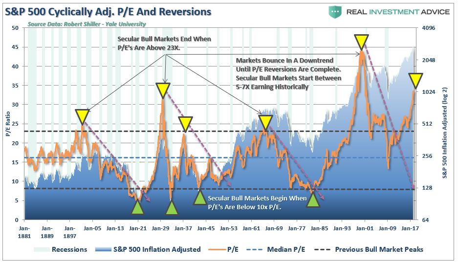 Nosebleed P/Es and Warren Buffett: The Anatomy of an Exhausted Bull ...