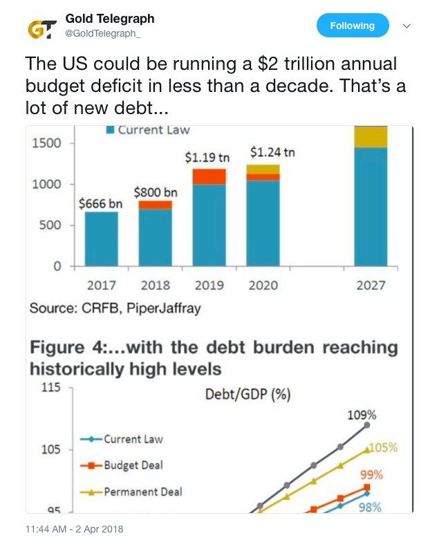 the us could be running a 2 trillion annual budget deficit