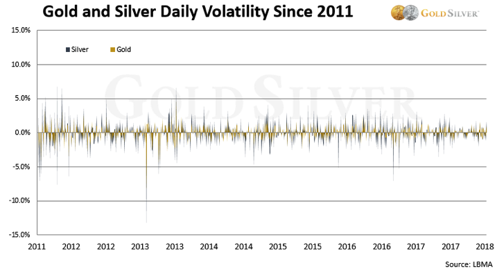 Gold and Silver Daily Volatility Since 2011 - Chart