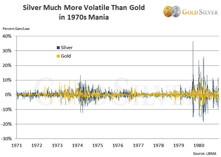 Silver Much More Volatile Then Gold - Chart