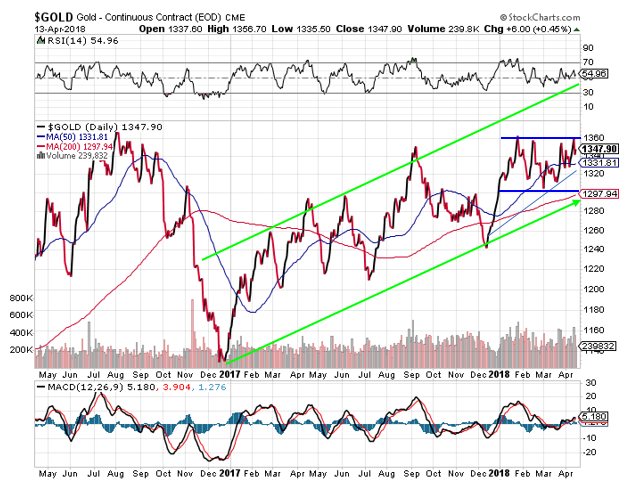 Krauth: Gold's Tight Trading Range a Prelude to Upside