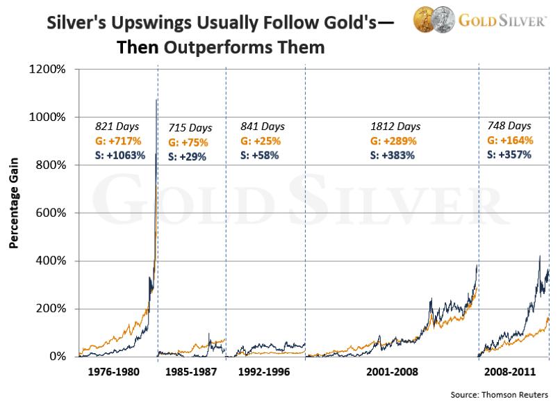 Silver's UpSwings - Chart