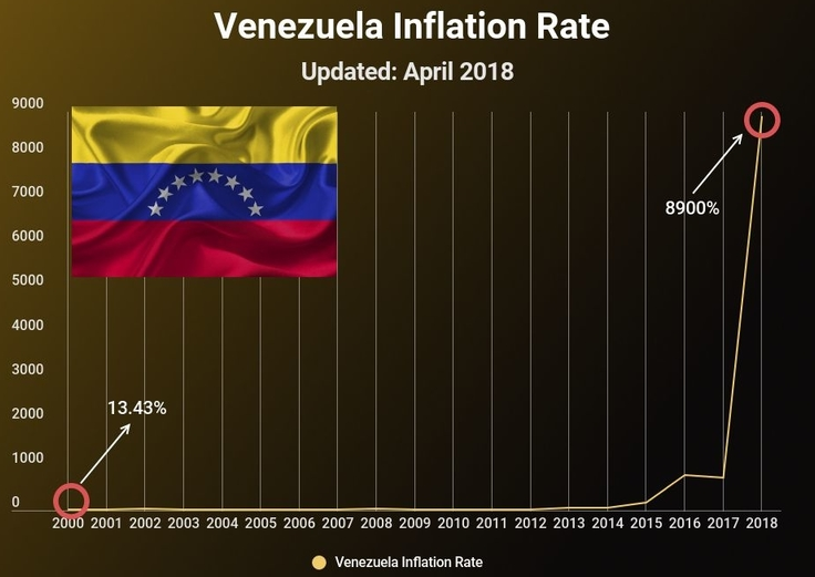 Venezuelan inflation the demise of fiat currency in real time in desperate need of food and medical care 77 percent of venezuelans want to see changes and a reelection of president maduro is not looking good publicscrutiny Images