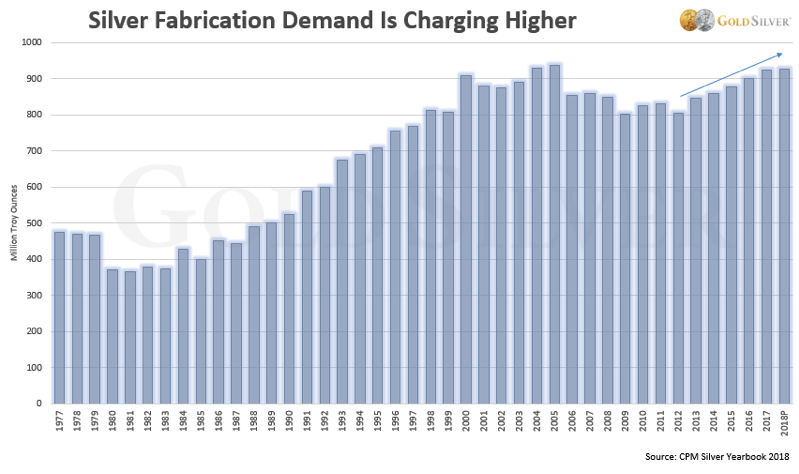 CHART - Silver Fabrication Demand