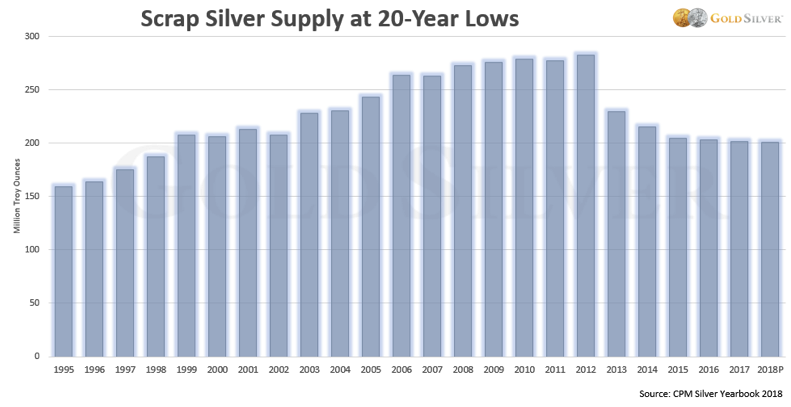 The Coming Silver Supply Crunch Is Worse Than You Know